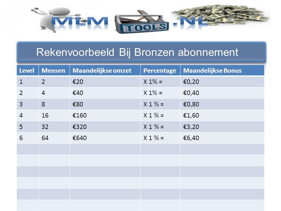 Rekenvoorbeeld Bij Bronzen abonnement LevelMensenMaandelijkse omzetPercentageMaandelijkse Bonus 12€20X 1% =€0,20 24€40X 1% =€0,40 38€80X 1 % =€0,80 416€160X 1 % =€1,60 532€320X 1 % =€3,20 664€640X 1 % =€6,40