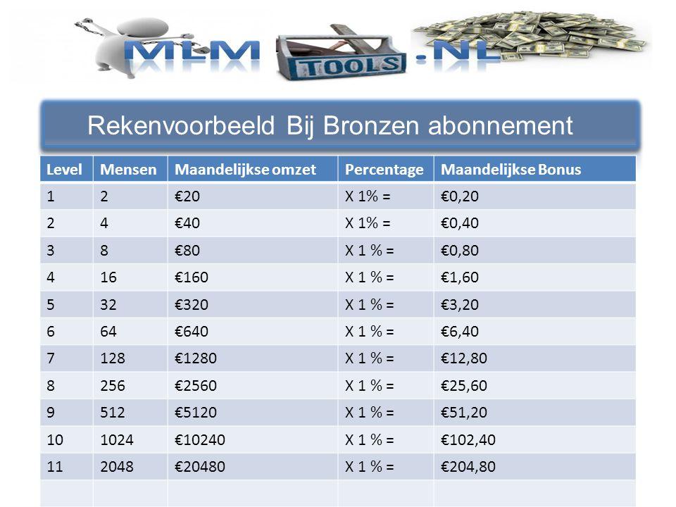 Rekenvoorbeeld Bij Bronzen abonnement LevelMensenMaandelijkse omzetPercentageMaandelijkse Bonus 12€20X 1% =€0,20 24€40X 1% =€0,40 38€80X 1 % =€0,80 416€160X 1 % =€1,60 532€320X 1 % =€3,20 664€640X 1 % =€6,40 7128€1280X 1 % =€12,80 8256€2560X 1 % =€25,60 9512€5120X 1 % =€51,20 101024€10240X 1 % =€102,40 112048€20480X 1 % =€204,80