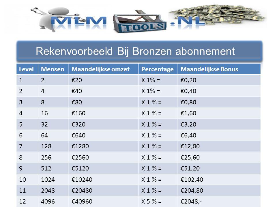 Rekenvoorbeeld Bij Bronzen abonnement LevelMensenMaandelijkse omzetPercentageMaandelijkse Bonus 12€20X 1% =€0,20 24€40X 1% =€0,40 38€80X 1 % =€0,80 416€160X 1 % =€1,60 532€320X 1 % =€3,20 664€640X 1 % =€6,40 7128€1280X 1 % =€12,80 8256€2560X 1 % =€25,60 9512€5120X 1 % =€51,20 101024€10240X 1 % =€102,40 112048€20480X 1 % =€204,80 124096€40960X 5 % =€2048,-