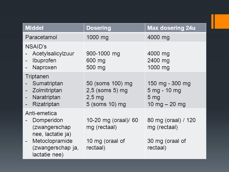 MIddelDoseringMax dosering 24u Paracetamol1000 mg4000 mg NSAID's -Acetylsalicylzuur -Ibuprofen -Naproxen 900-1000 mg 600 mg 500 mg 4000 mg 2400 mg 100