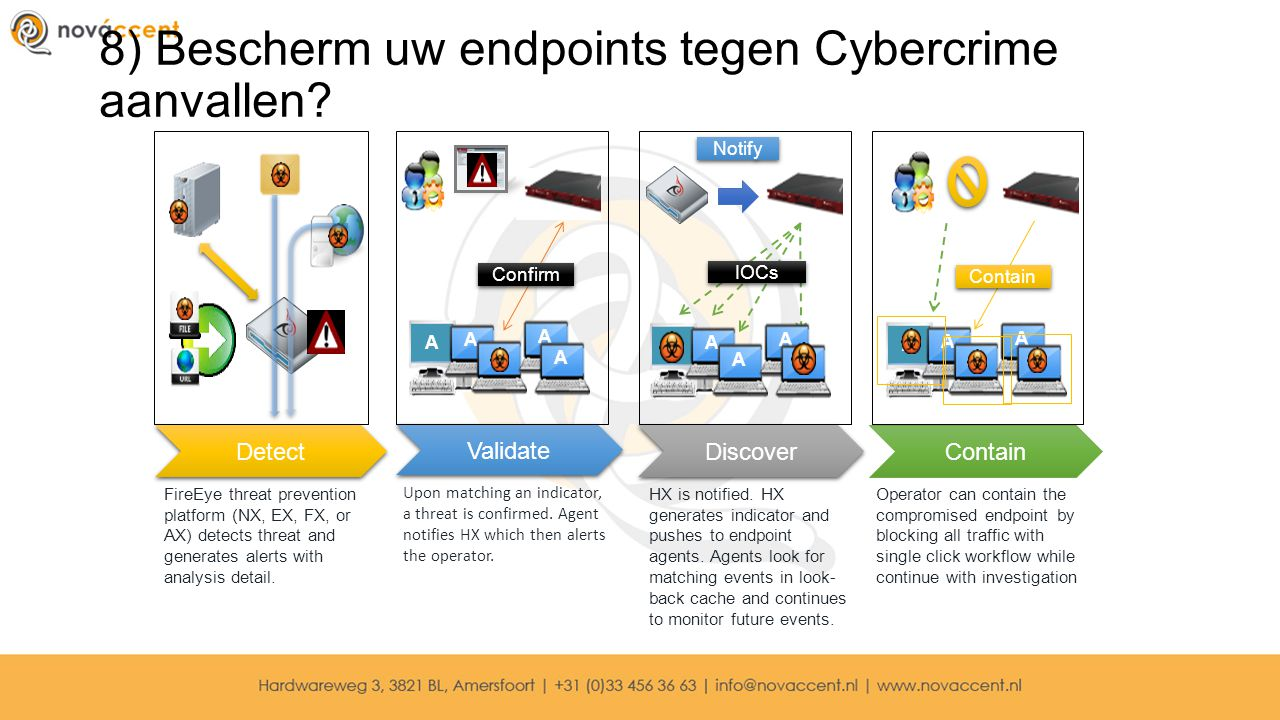 8) Bescherm uw endpoints tegen Cybercrime aanvallen? FireEye threat prevention platform (NX, EX, FX, or AX) detects threat and generates alerts with a