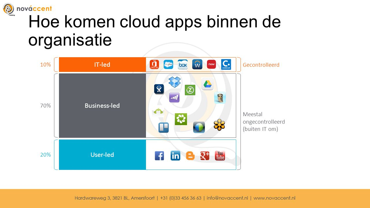Hoe komen cloud apps binnen de organisatie IT-led Business-led User-led 10% 70% 20% Meestal ongecontrolleerd (buiten IT om) Gecontrolleerd