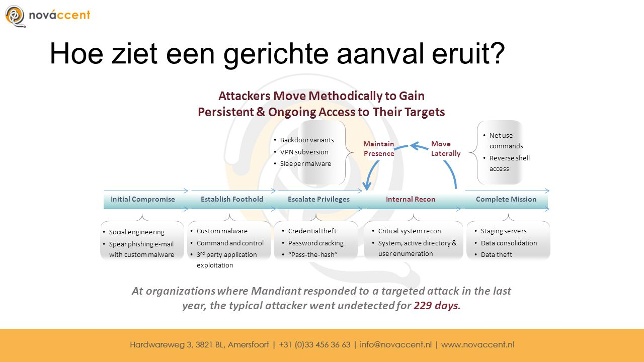 Hoe ziet een gerichte aanval eruit? Initial CompromiseEstablish FootholdEscalate PrivilegesInternal ReconComplete Mission Attackers Move Methodically