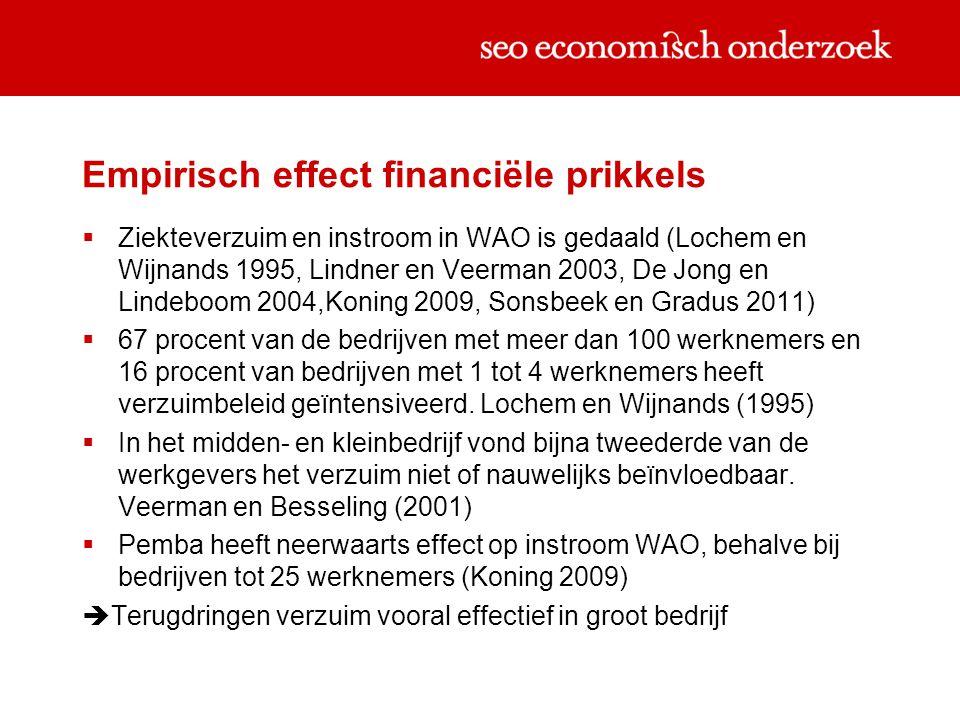 Empirisch effect financiële prikkels  Ziekteverzuim en instroom in WAO is gedaald (Lochem en Wijnands 1995, Lindner en Veerman 2003, De Jong en Lindeboom 2004,Koning 2009, Sonsbeek en Gradus 2011)  67 procent van de bedrijven met meer dan 100 werknemers en 16 procent van bedrijven met 1 tot 4 werknemers heeft verzuimbeleid geïntensiveerd.