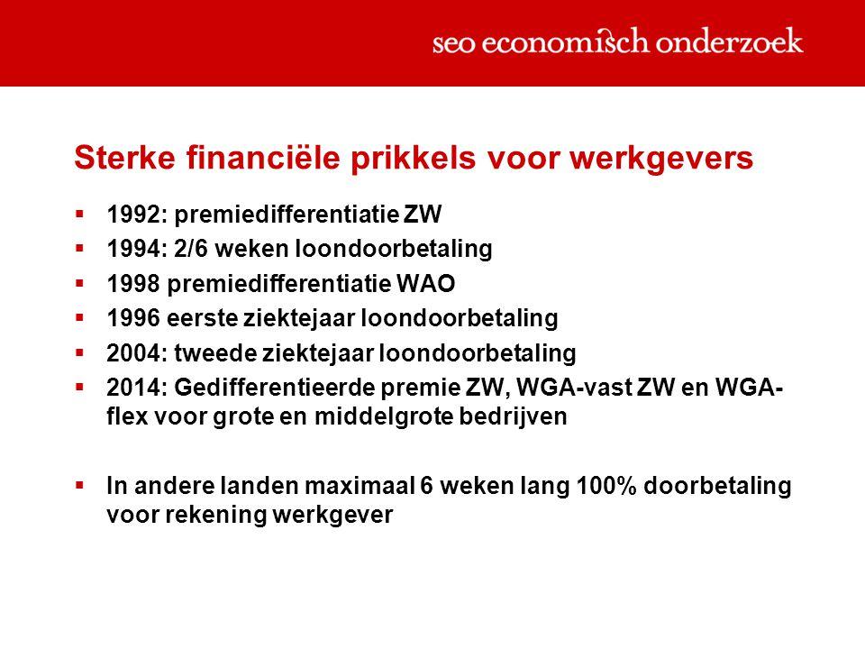 Sterke financiële prikkels voor werkgevers  1992: premiedifferentiatie ZW  1994: 2/6 weken loondoorbetaling  1998 premiedifferentiatie WAO  1996 e