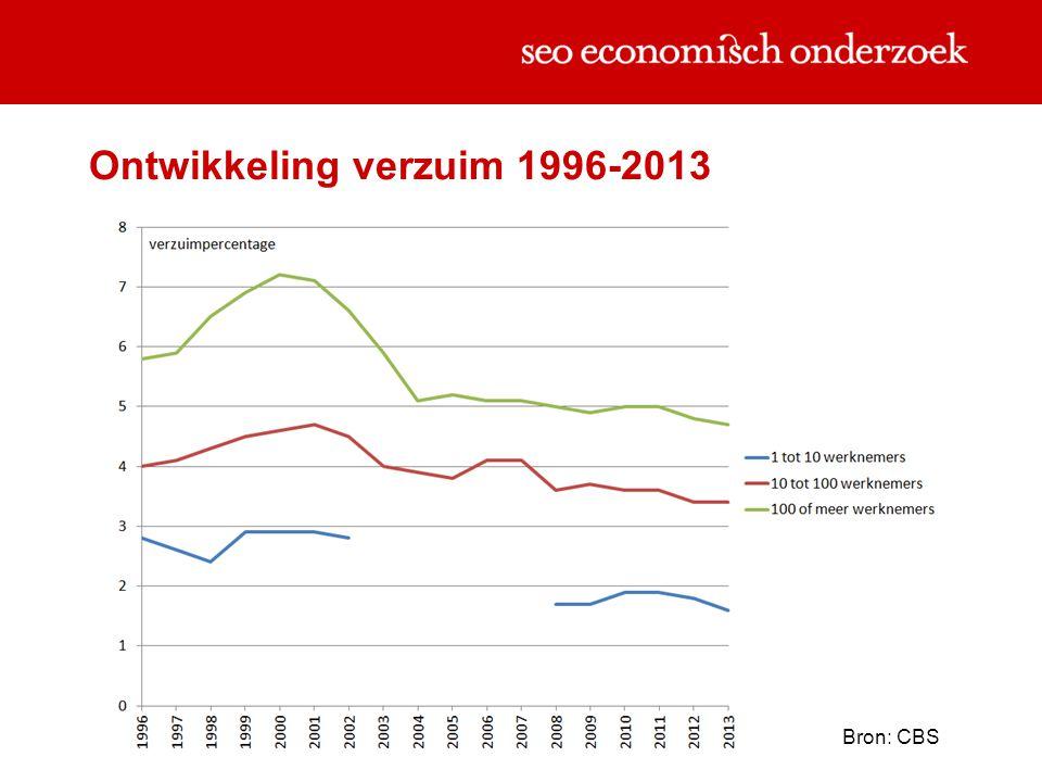 Ontwikkeling verzuim 1996-2013 Bron: CBS