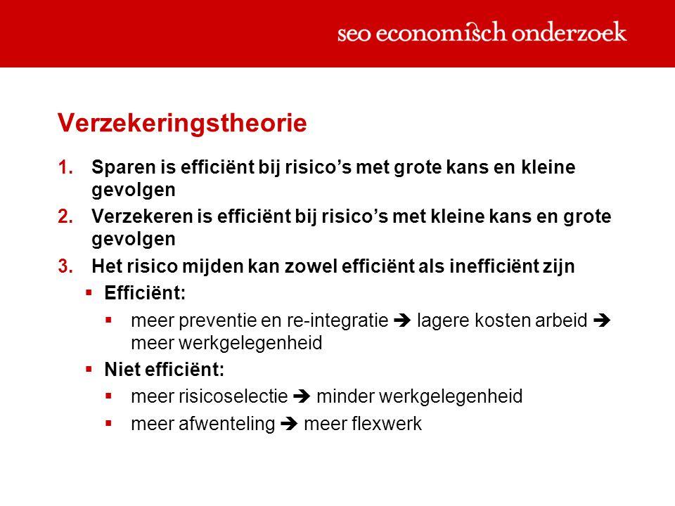 Verzekeringstheorie 1.Sparen is efficiënt bij risico's met grote kans en kleine gevolgen 2.Verzekeren is efficiënt bij risico's met kleine kans en gro