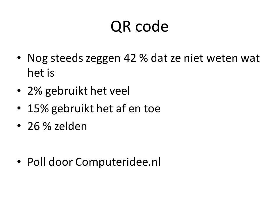 QR code Nog steeds zeggen 42 % dat ze niet weten wat het is 2% gebruikt het veel 15% gebruikt het af en toe 26 % zelden Poll door Computeridee.nl