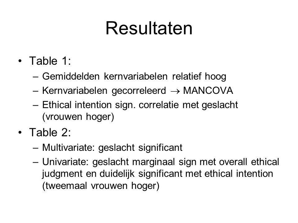 Discussie Geslacht speelt rol in ethisch beoordelen; verschillend voor diverse componenten Onderzoeken link beoordelen en intenties (o.a.