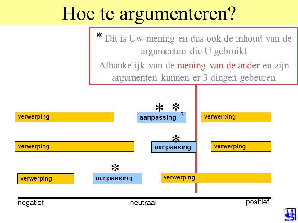 Hoe te argumenteren.