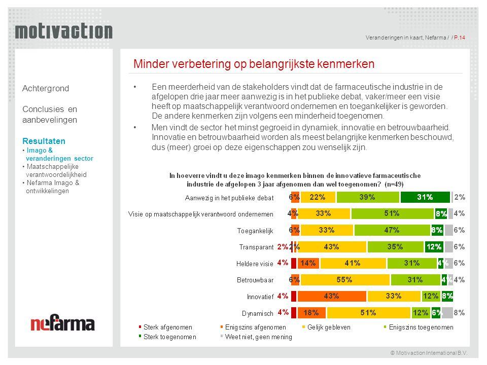 Veranderingen in kaart, Nefarma / / P.14 © Motivaction International B.V. Minder verbetering op belangrijkste kenmerken Een meerderheid van de stakeho