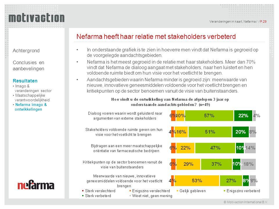 Veranderingen in kaart, Nefarma / / P.29 © Motivaction International B.V. Nefarma heeft haar relatie met stakeholders verbeterd In onderstaande grafie