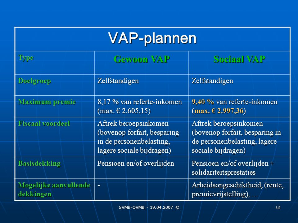 SVMB-OVMB - 19.04.2007 © 12 VAP-plannen Type Gewoon VAP Sociaal VAP DoelgroepZelfstandigenZelfstandigen Maximum premie 8,17 % van referte-inkomen (max