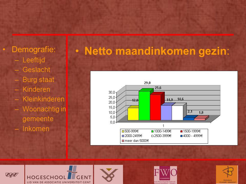 Demografie: –Leeftijd –Geslacht –Burg staat –Kinderen –Kleinkinderen –Woonachtig in gemeente –Inkomen Netto maandinkomen gezin: