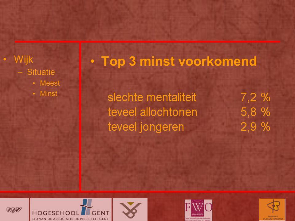 Wijk –Situatie Meest Minst Top 3 minst voorkomend