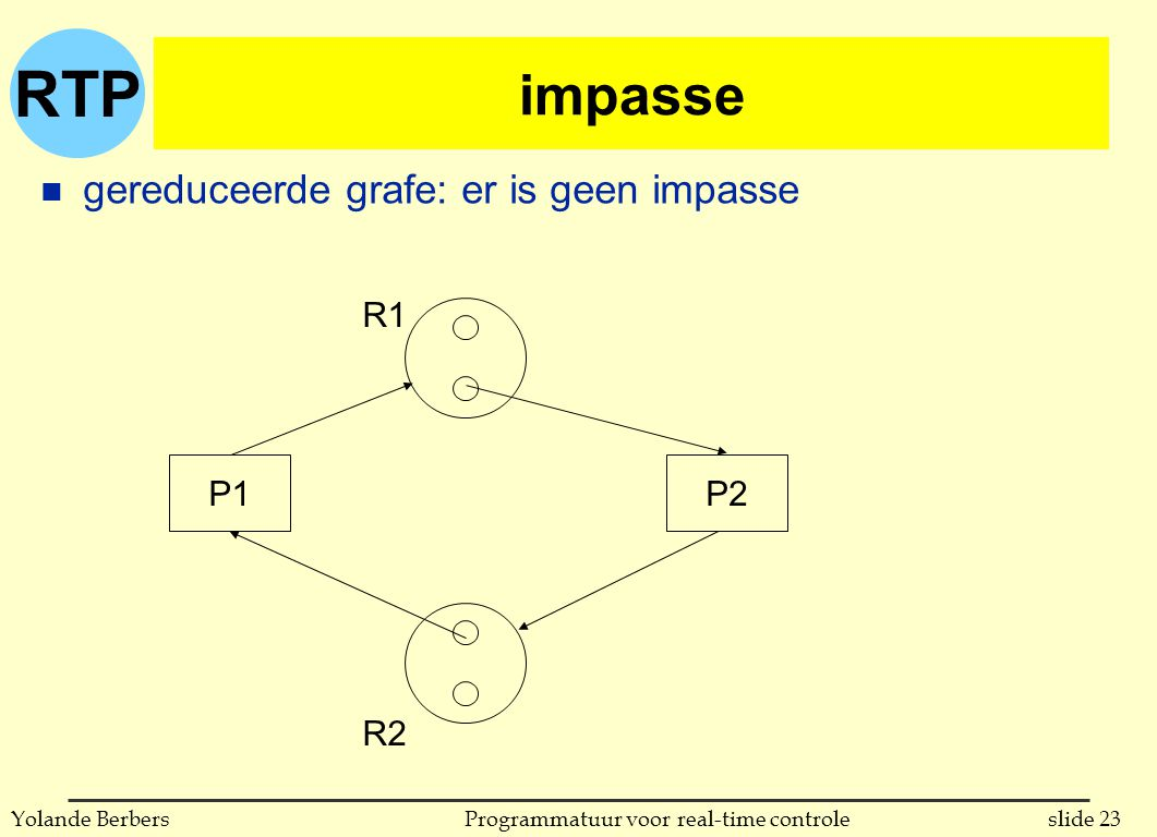 RTP slide 23Programmatuur voor real-time controleYolande Berbers impasse n gereduceerde grafe: er is geen impasse P1P2 R1 R2