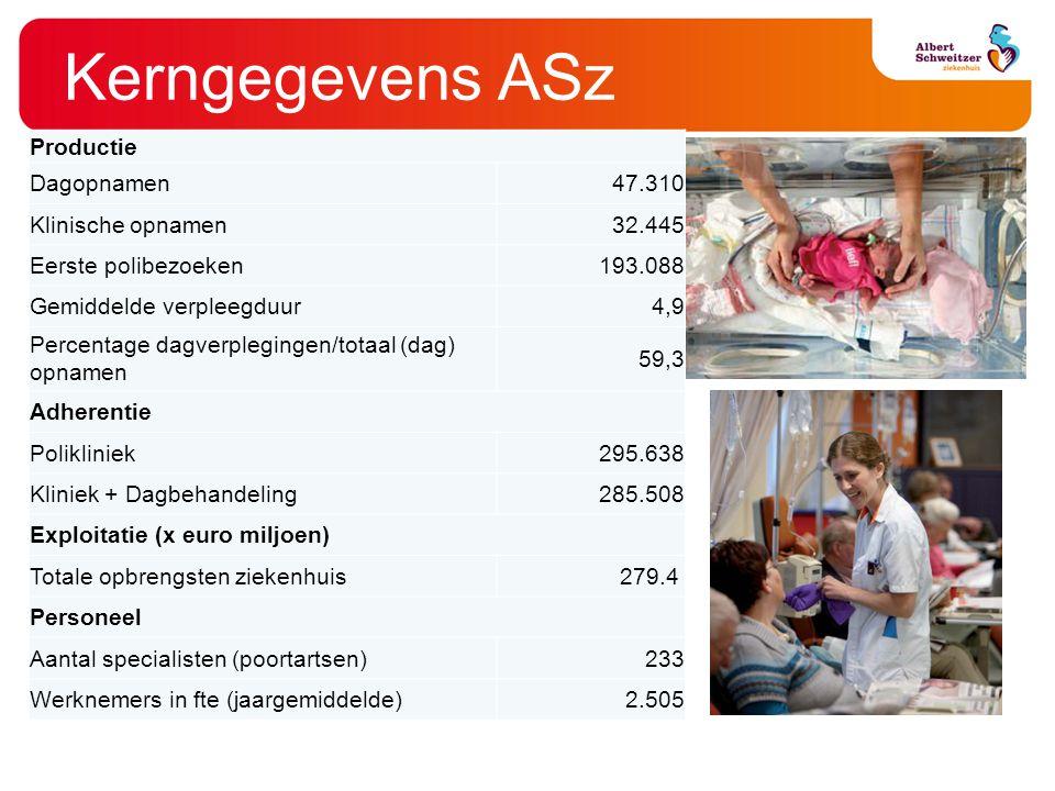 Kerngegevens ASz Productie Dagopnamen 47.310 Klinische opnamen 32.445 Eerste polibezoeken 193.088 Gemiddelde verpleegduur 4,9 Percentage dagverpleging