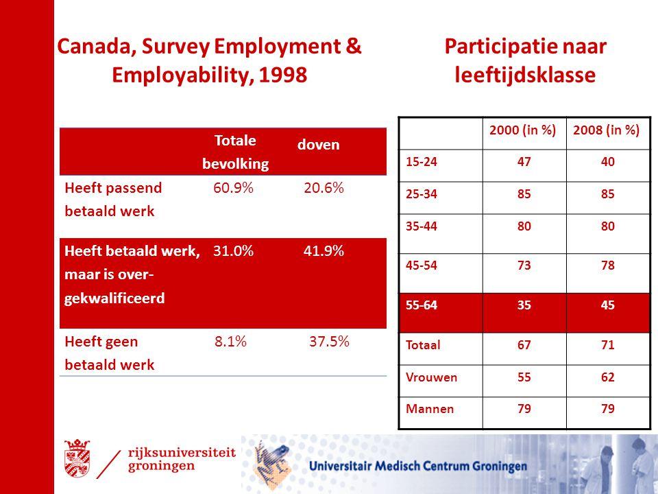 Canada, Survey Employment & Employability, 1998 Totale bevolking doven Heeft passend betaald werk 60.9%20.6% Heeft betaald werk, maar is over- gekwali