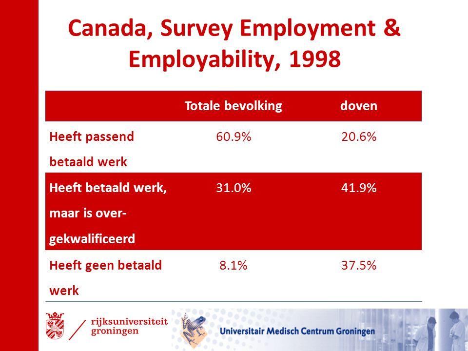 Canada, Survey Employment & Employability, 1998 Totale bevolkingdoven Heeft passend betaald werk 60.9%20.6% Heeft betaald werk, maar is over- gekwalif