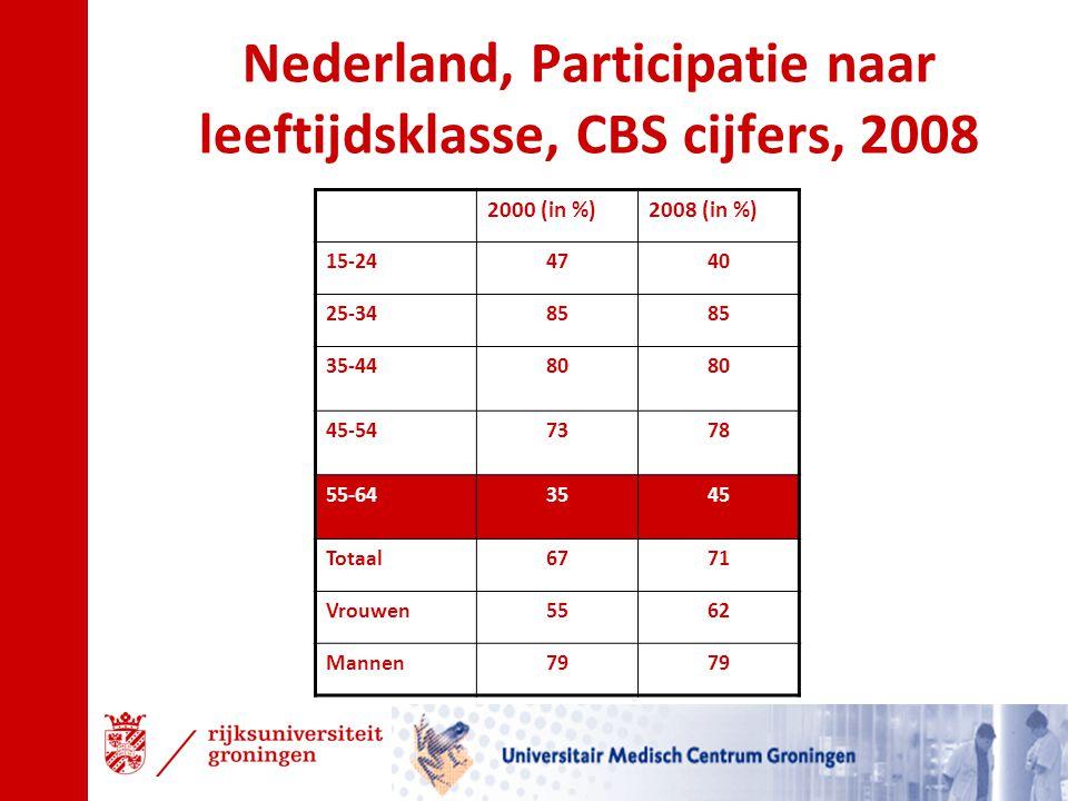 Nederland, Participatie naar leeftijdsklasse, CBS cijfers, 2008 2000 (in %)2008 (in %) 15-244740 25-3485 35-4480 45-547378 55-643545 Totaal6771 Vrouwe