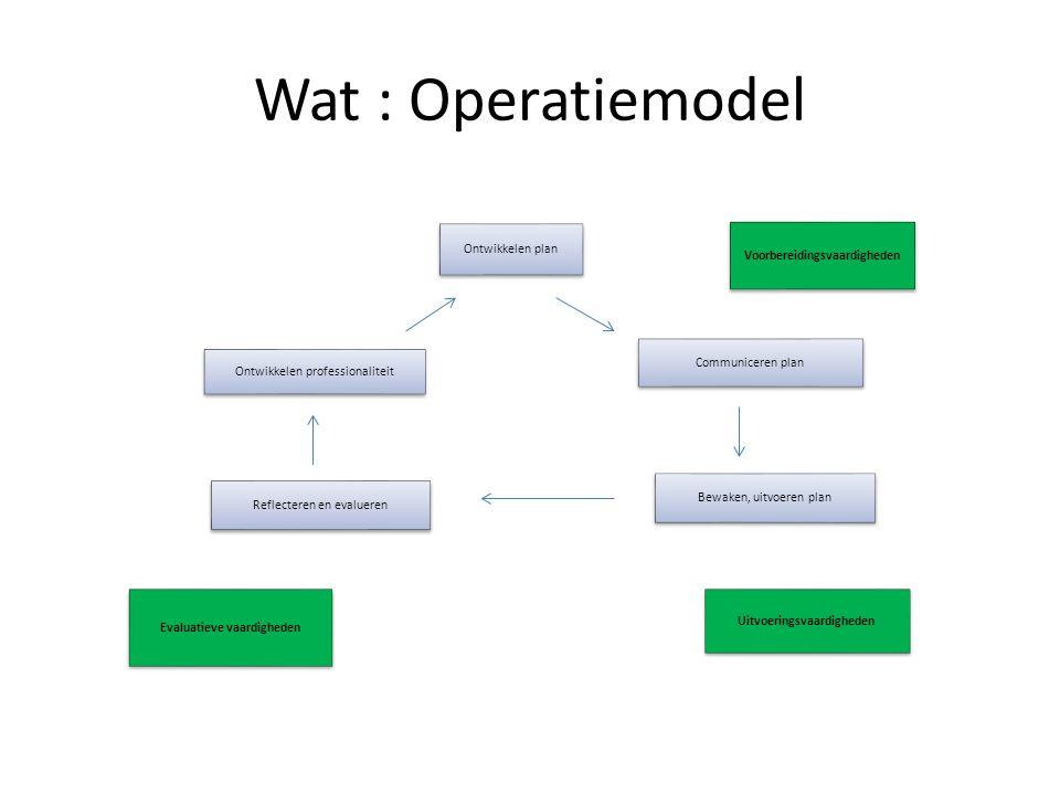 Wat : Operatiemodel Ontwikkelen professionaliteit Ontwikkelen plan Communiceren plan Reflecteren en evalueren Evaluatieve vaardigheden Bewaken, uitvoeren plan Uitvoeringsvaardigheden Voorbereidingsvaardigheden
