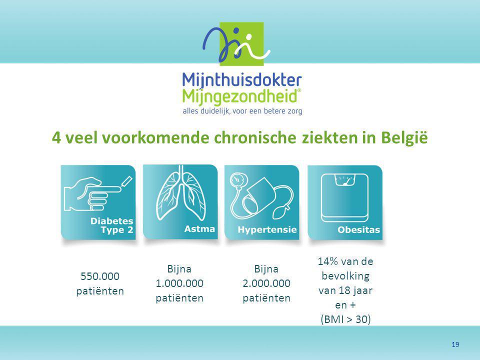 19 4 veel voorkomende chronische ziekten in België 550.000 patiënten Bijna 1.000.000 patiënten Bijna 2.000.000 patiënten 14% van de bevolking van 18 j