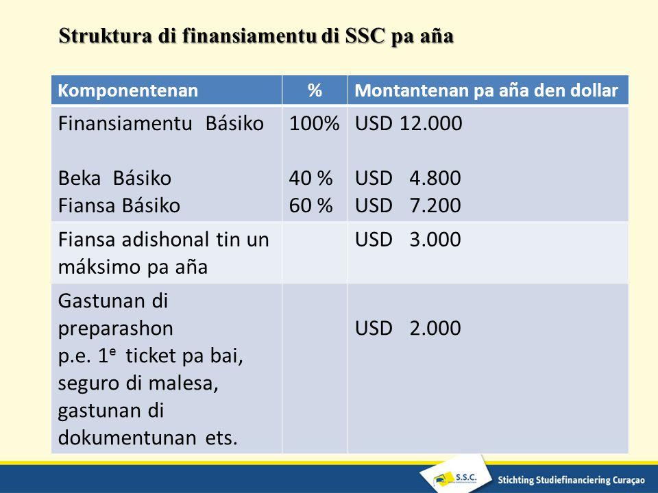 Komponentenan%Montantenan pa aña den dollar Finansiamentu Básiko Beka Básiko Fiansa Básiko 100% 40 % 60 % USD 12.000 USD 4.800 USD 7.200 Fiansa adisho