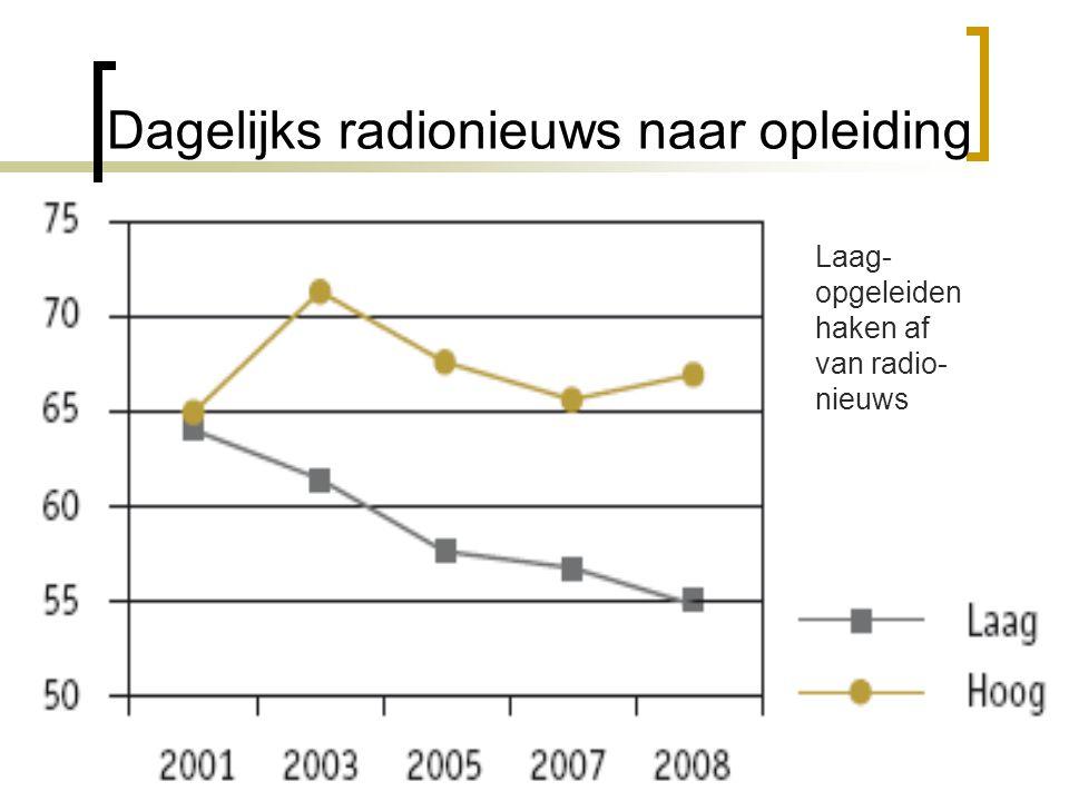 Dagelijks radionieuws naar opleiding Laag- opgeleiden haken af van radio- nieuws