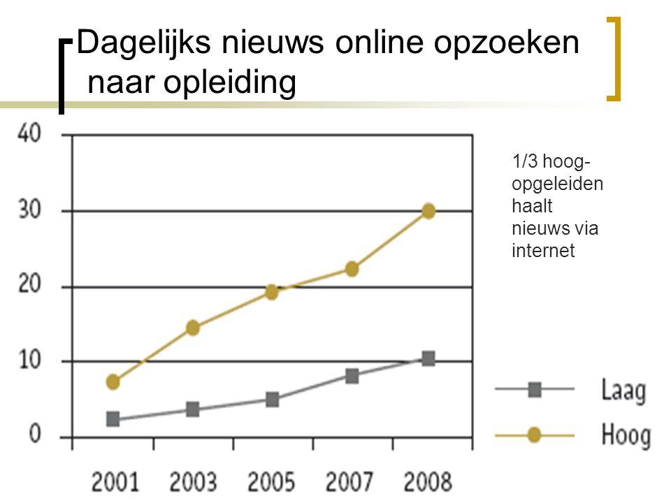 Dagelijks nieuws online opzoeken naar opleiding 1/3 hoog- opgeleiden haalt nieuws via internet