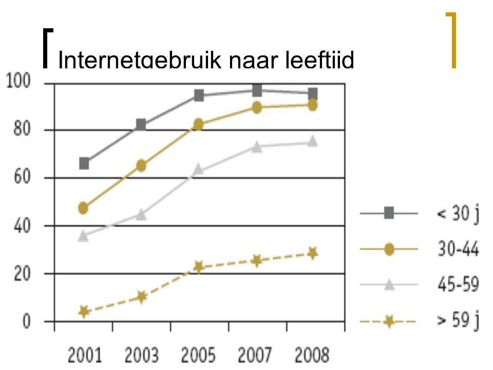 Ongelijkheden in nieuwsgebruik - Voor alle 'traditionele' nieuwsmedia is de frequentie van het nieuwsgebruik gedaald sinds 2001, enkel voor het online nieuwsgebruik zien we een significante stijging.