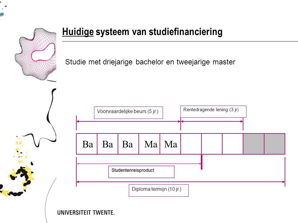 Huidige systeem van studiefinanciering Studie met driejarige bachelor en tweejarige master Voorwaardelijke beurs (5 jr.) Rentedragende lening (3 jr) Diploma termijn (10 jr.) Ba Ma