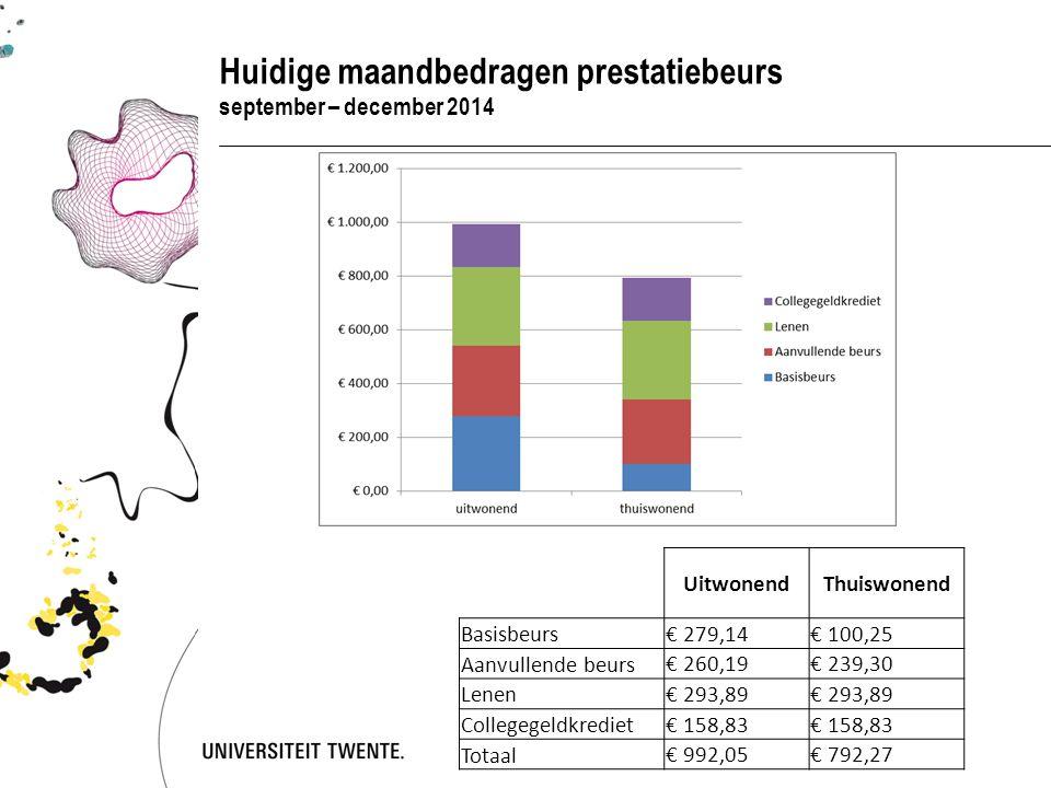 Conctactgegevens DUO en studentendecanen UT DUO: Website: https://www.duo.nl/particulieren/student-hbo-of-universiteit/default.asp Regiokantoor: Ripperdastraat 13 Afspraak via: https://www.duo.nl/particulieren/deurmat/contact/servicekantoren/enschede.asp https://www.duo.nl/particulieren/deurmat/contact/servicekantoren/enschede.asp Studentendecanen: website:http://www.utwente.nl/so/studentenbegeleiding/http://www.utwente.nl/so/studentenbegeleiding/ Bezoekadres: Vrijhof 311 Afspraak via:053 - 489 2035 E-mail:studentenbegeleiding@utwente.nlstudentenbegeleiding@utwente.nl