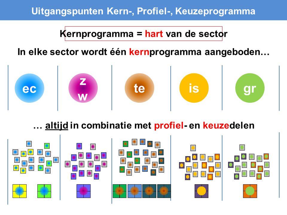 iste zwzw Uitgangspunten Kern-, Profiel-, Keuzeprogramma In elke sector wordt één kernprogramma aangeboden… ec … altijd in combinatie met profiel- en