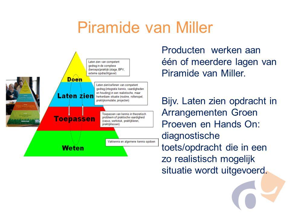 Piramide van Miller Producten werken aan één of meerdere lagen van Piramide van Miller. Bijv. Laten zien opdracht in Arrangementen Groen Proeven en Ha