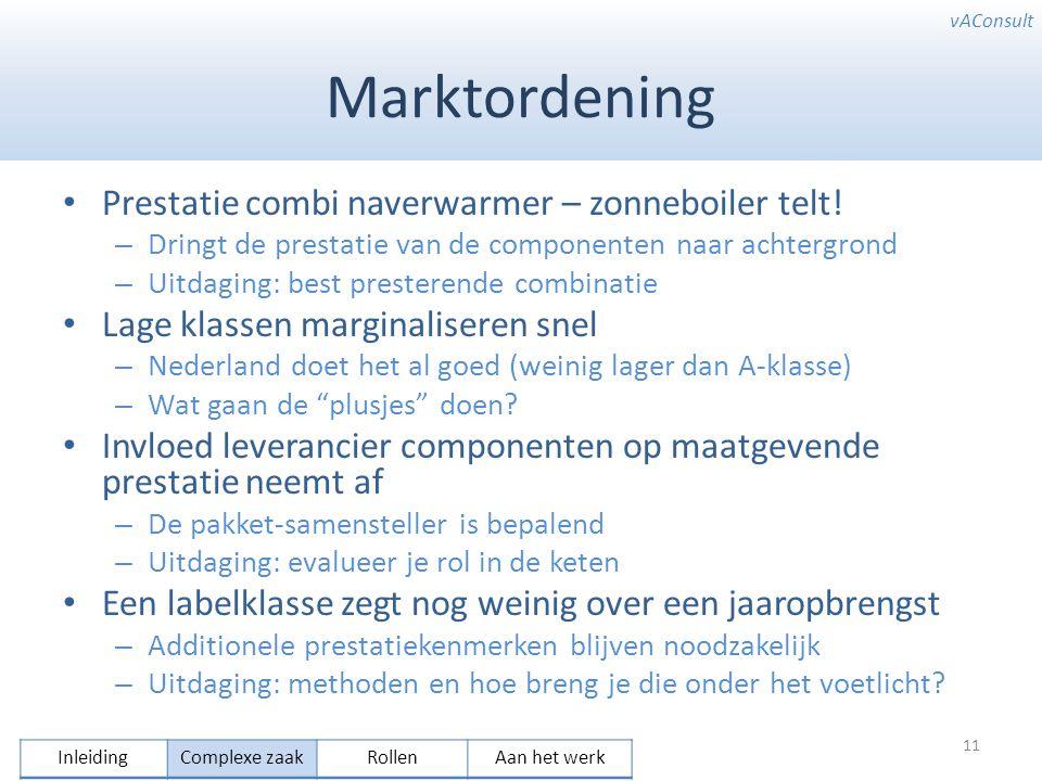 vAConsult Marktordening Prestatie combi naverwarmer – zonneboiler telt! – Dringt de prestatie van de componenten naar achtergrond – Uitdaging: best pr