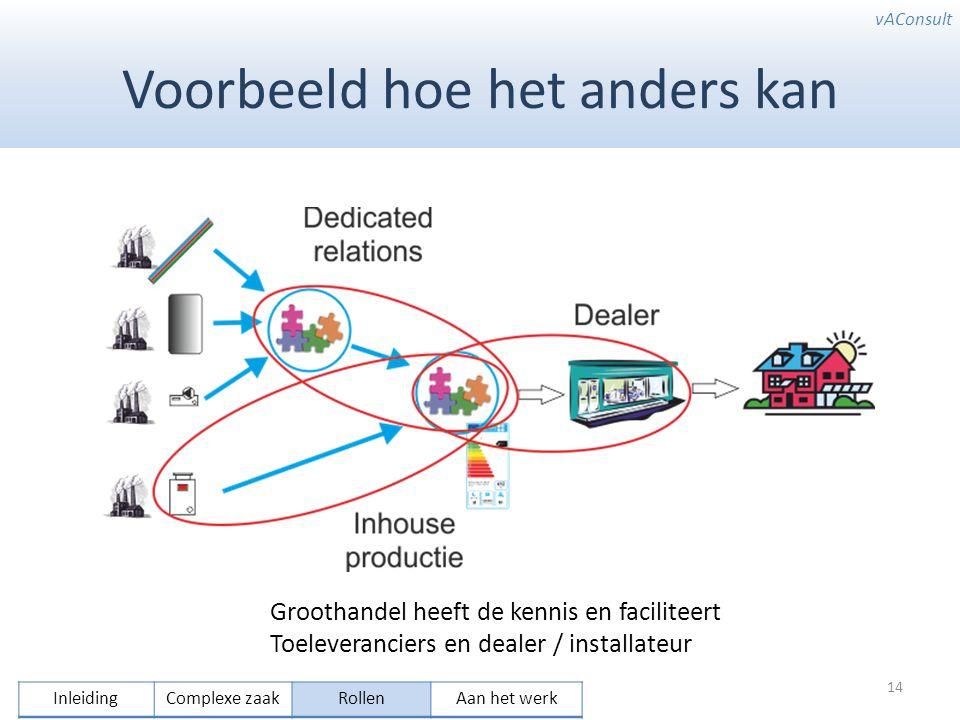 vAConsult Voorbeeld hoe het anders kan 14 Groothandel heeft de kennis en faciliteert Toeleveranciers en dealer / installateur InleidingComplexe zaakRollenAan het werk