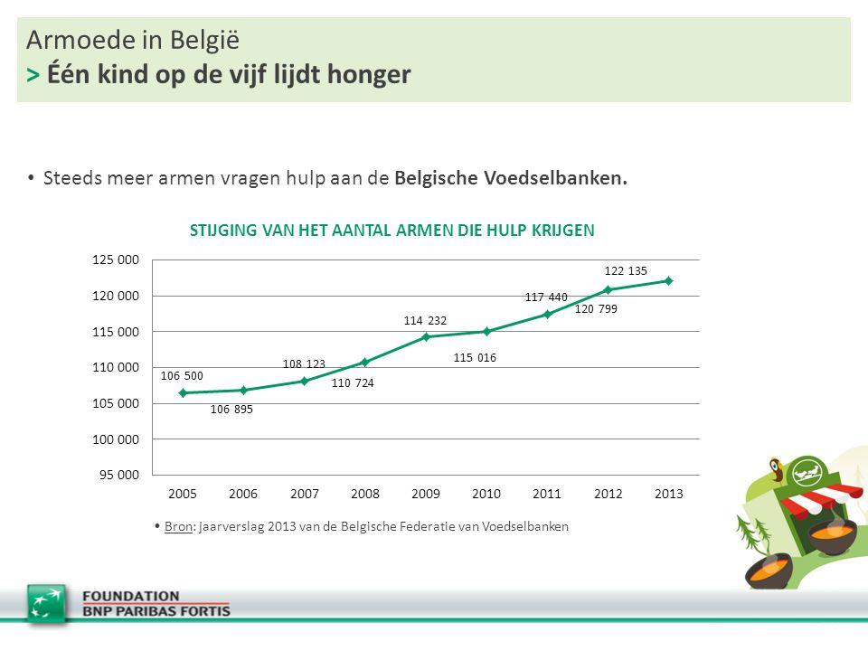 Armoede in België > Één kind op de vijf lijdt honger Steeds meer armen vragen hulp aan de Belgische Voedselbanken. Bron: jaarverslag 2013 van de Belgi