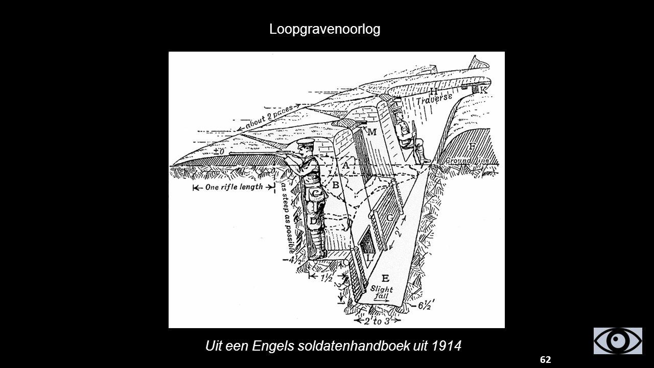 Loopgravenoorlog 62 Uit een Engels soldatenhandboek uit 1914