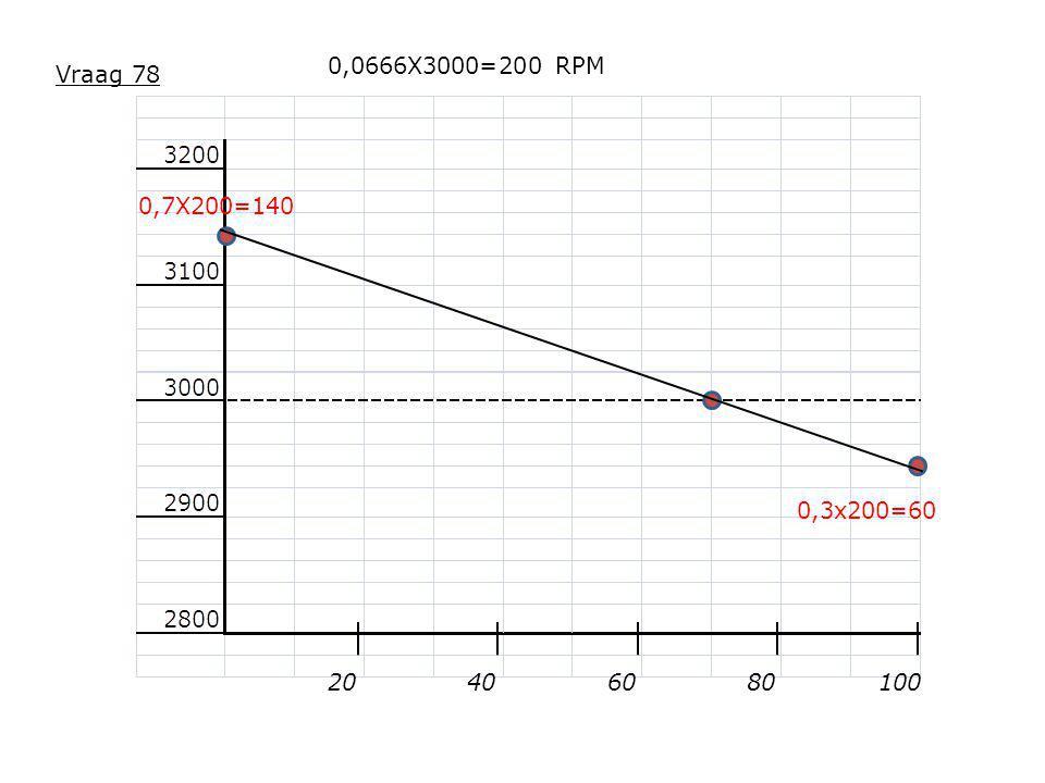 20608010040 0,0666X3000=200 RPM 0,7X200=140 0,3x200=60 Vraag 78