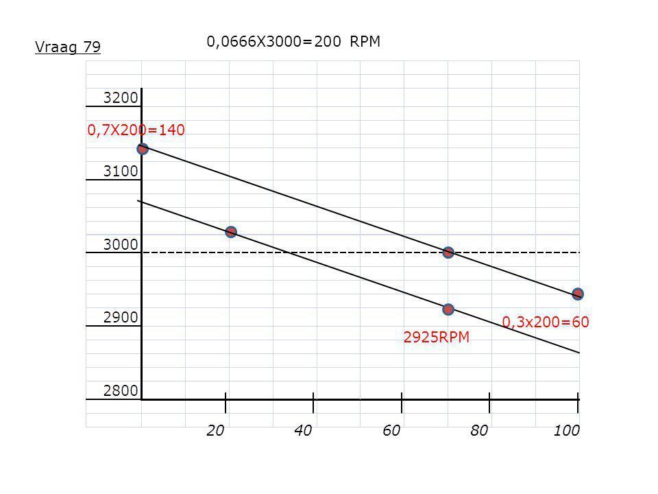 20608010040 0,0666X3000=200 RPM 0,7X200=140 0,3x200=60 Vraag 79 2925RPM