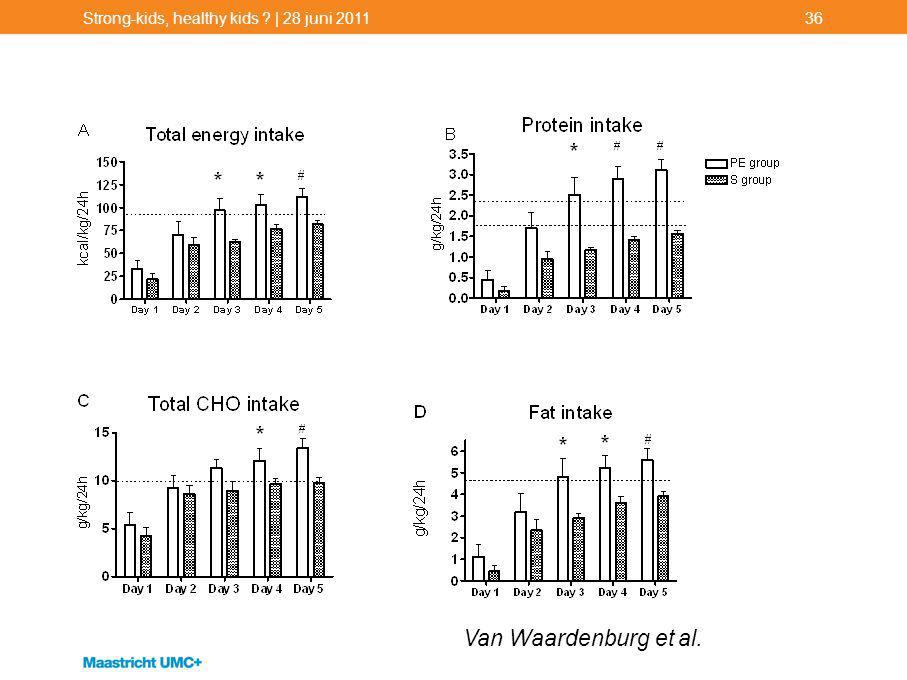 Strong-kids, healthy kids ? | 28 juni 201136 Van Waardenburg et al.