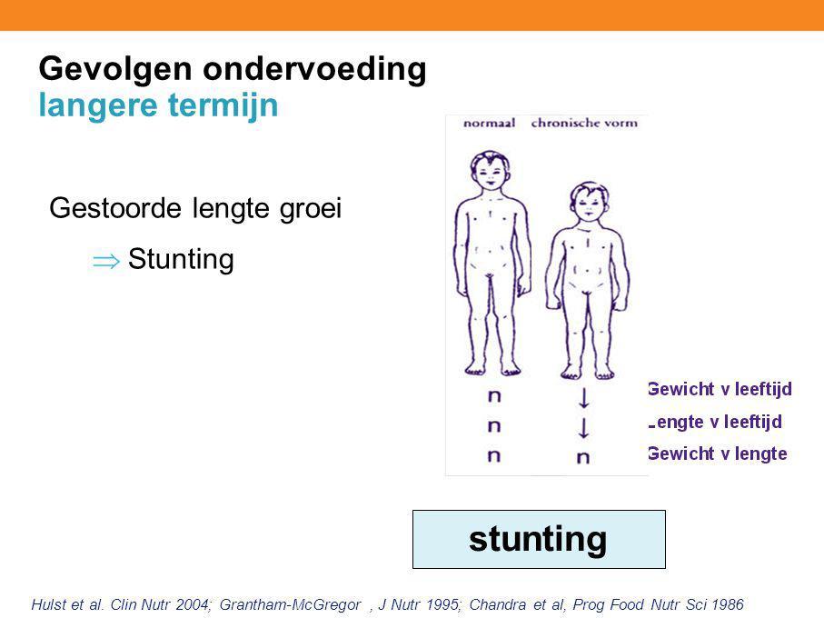 Gevolgen ondervoeding langere termijn Gestoorde lengte groei  Stunting Hulst et al. Clin Nutr 2004; Grantham-McGregor, J Nutr 1995; Chandra et al, Pr