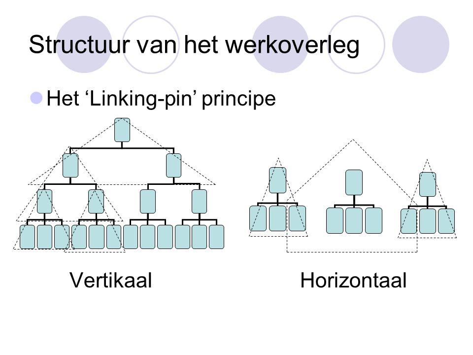 Structuur van het werkoverleg Het 'Linking-pin' principe Vertikaal Horizontaal