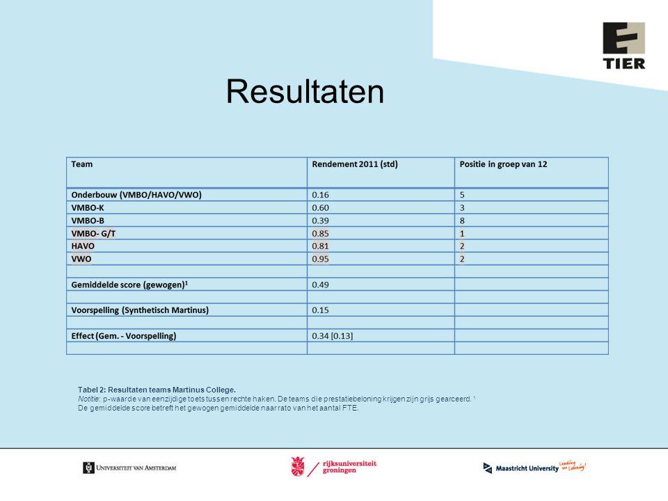 Resultaten Tabel 2: Resultaten teams Martinus College. Notitie: p-waarde van eenzijdige toets tussen rechte haken. De teams die prestatiebeloning krij