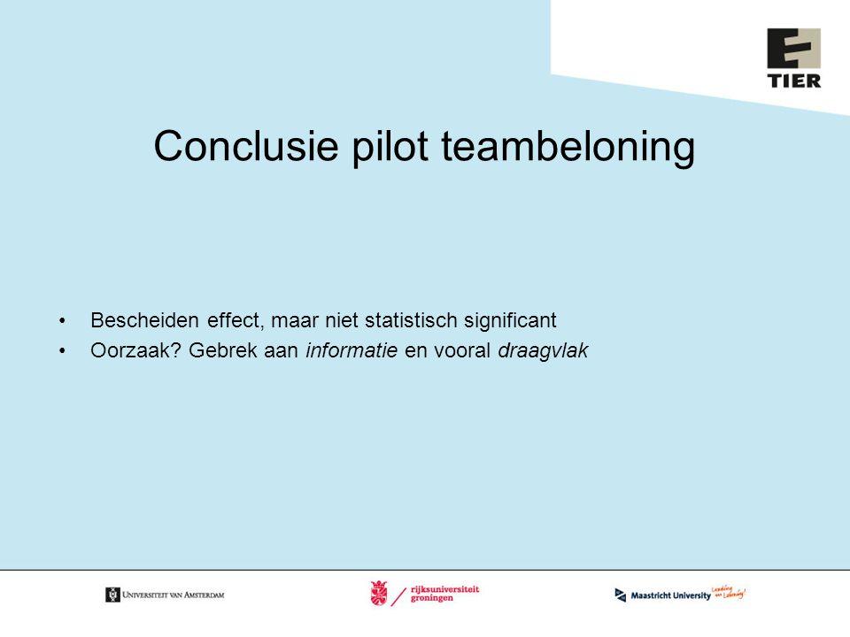 Conclusie pilot teambeloning Bescheiden effect, maar niet statistisch significant Oorzaak? Gebrek aan informatie en vooral draagvlak