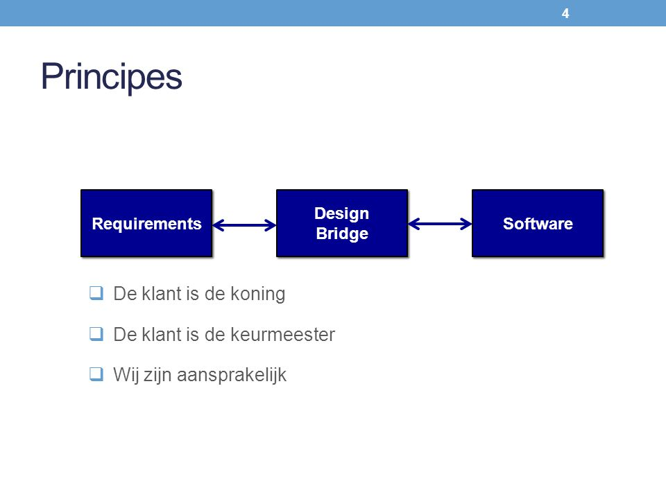 Principes Requirements Design Bridge Design Bridge Software  De klant is de koning  De klant is de keurmeester  Wij zijn aansprakelijk 4