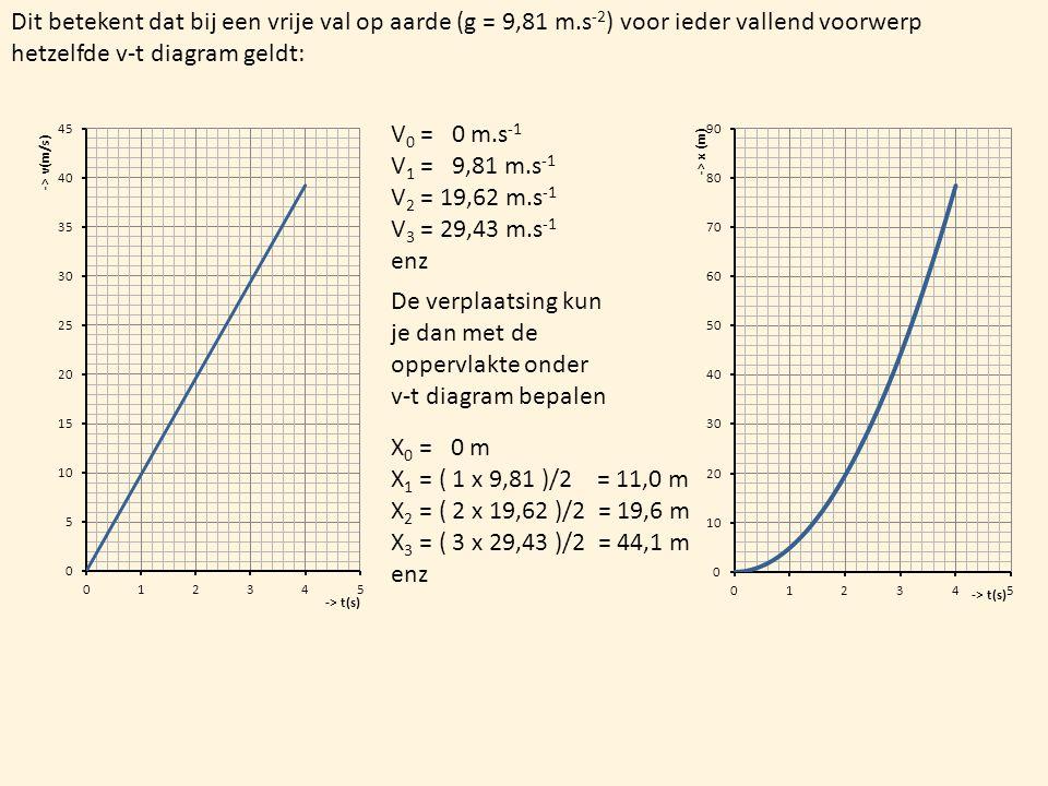 Dit betekent dat bij een vrije val op aarde (g = 9,81 m.s -2 ) voor ieder vallend voorwerp hetzelfde v-t diagram geldt: V 0 = 0 m.s -1 V 1 = 9,81 m.s -1 V 2 = 19,62 m.s -1 V 3 = 29,43 m.s -1 enz De verplaatsing kun je dan met de oppervlakte onder v-t diagram bepalen X 0 = 0 m X 1 = ( 1 x 9,81 )/2 = 11,0 m X 2 = ( 2 x 19,62 )/2 = 19,6 m X 3 = ( 3 x 29,43 )/2 = 44,1 m enz
