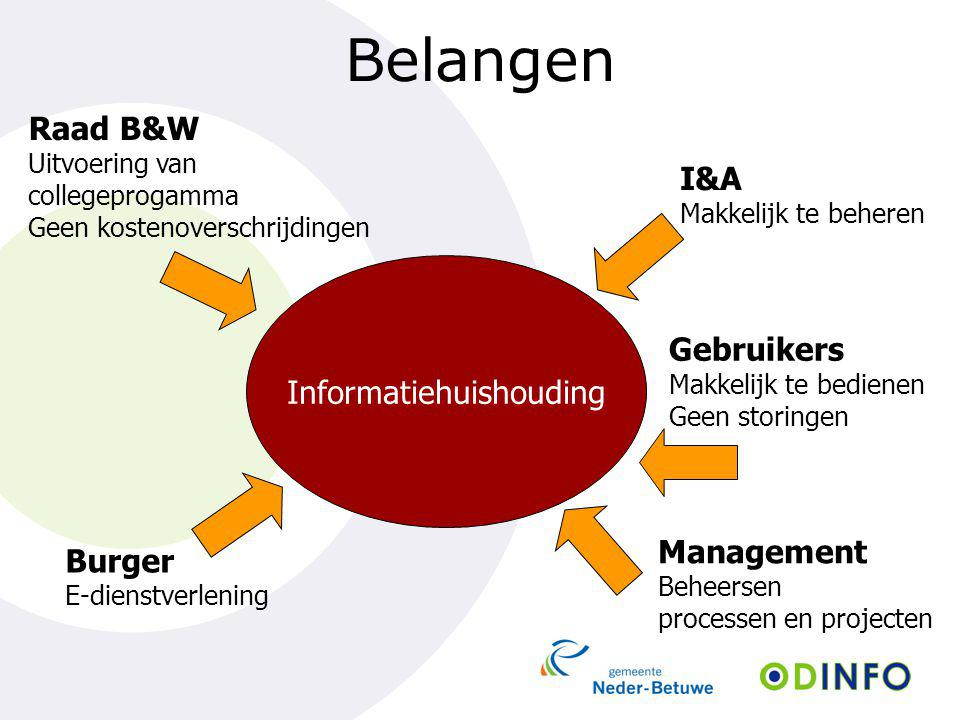 Belangen Informatiehuishouding Raad B&W Uitvoering van collegeprogamma Geen kostenoverschrijdingen Burger E-dienstverlening Management Beheersen proce
