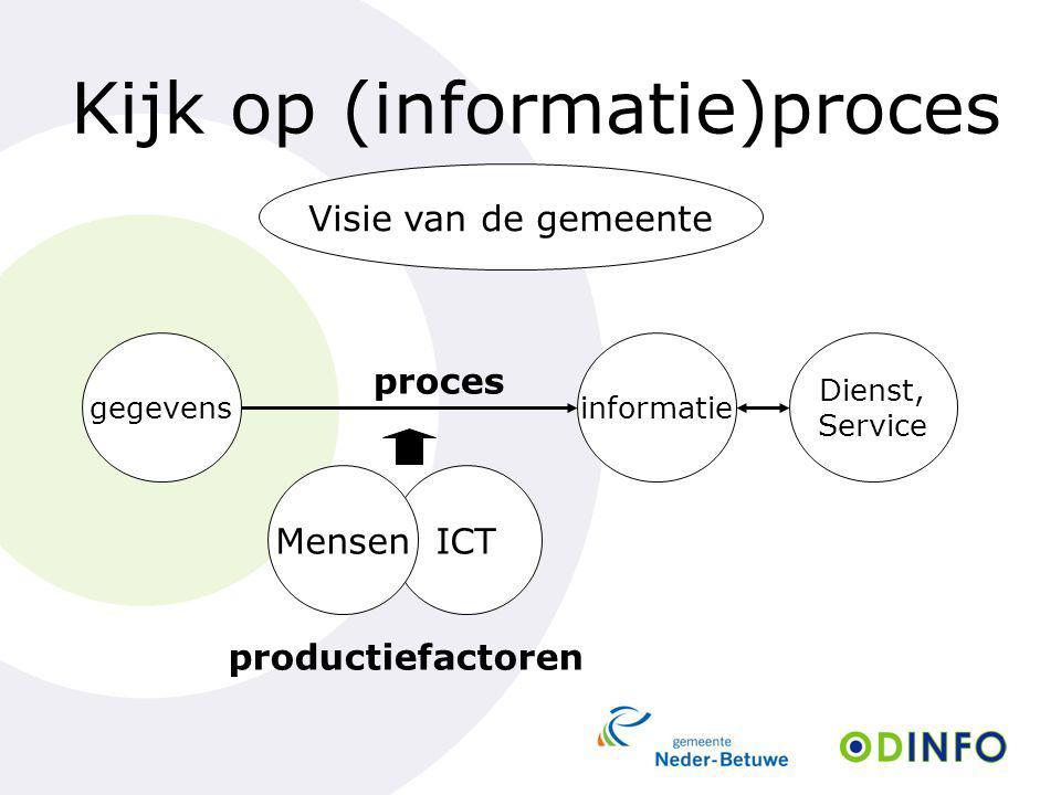 Kijk op (informatie)proces Dienst, Service Visie van de gemeente informatie ICT gegevens proces productiefactoren Mensen