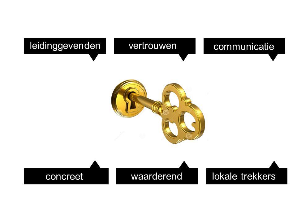 vertrouwenleidinggevenden communicatie concreet waarderendlokale trekkers